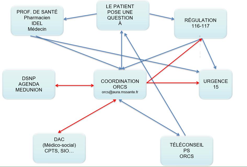 schéma projet ORCS